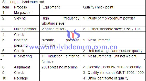manufacture process of molybdenum rod